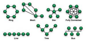 net topologies